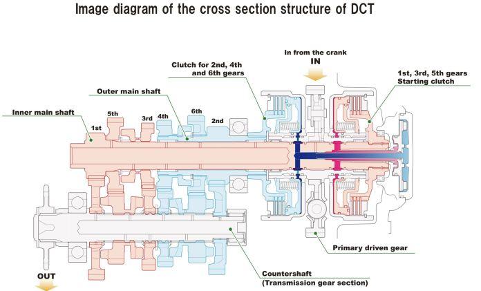 diagrama-de-funcionamento-dct-honda-moto-adventure