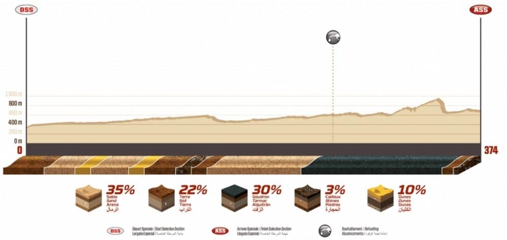 Dakar 2020 - composition étape 12