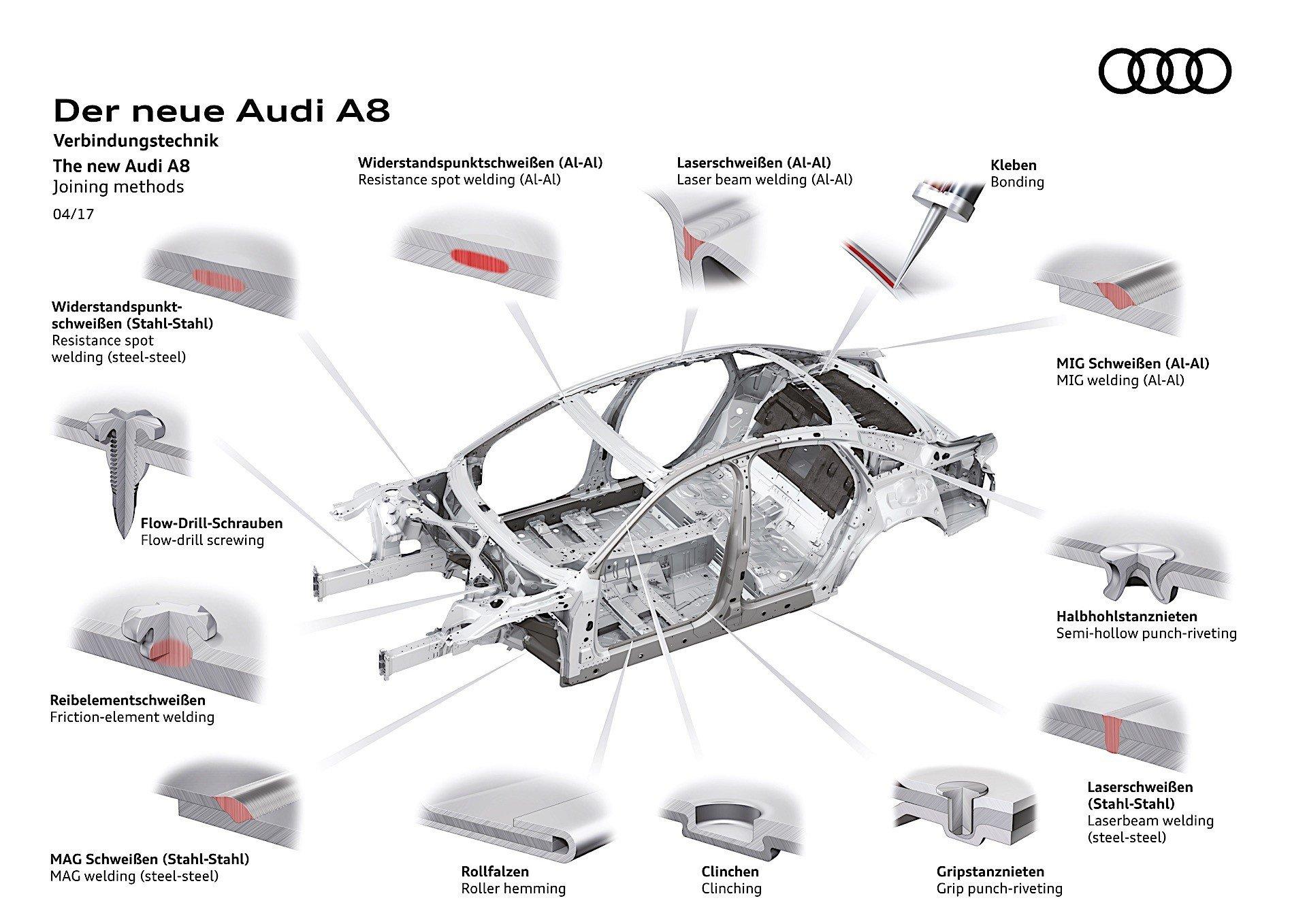 Nowe Audi A8 Du O Sztywniejsze Od Poprzednika