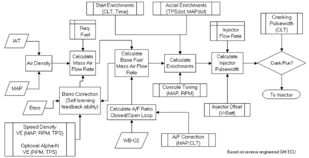 Belajar ecu bag 1 ecuternyata benar sesuatu yang menakutkan bagi ecu jenis close loop jauh lebih majurumit daripada open loop karena cara kerjanya memerlukan algoritma program mikrokontroler yang panjang kira2 diagram asfbconference2016 Images