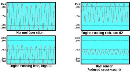 bentuk_gelombangO2_sensor