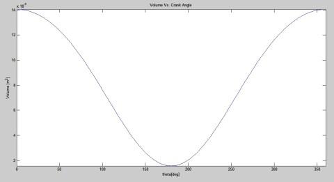 grafik V - fteta