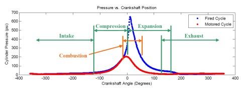 tekanan dlm ruang bakar