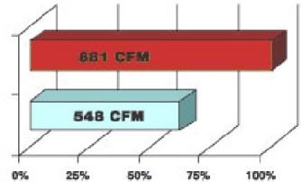 3 peningkatan CFM
