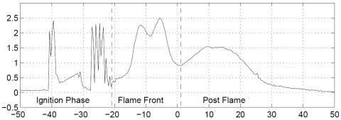 grafik ionisasi std2