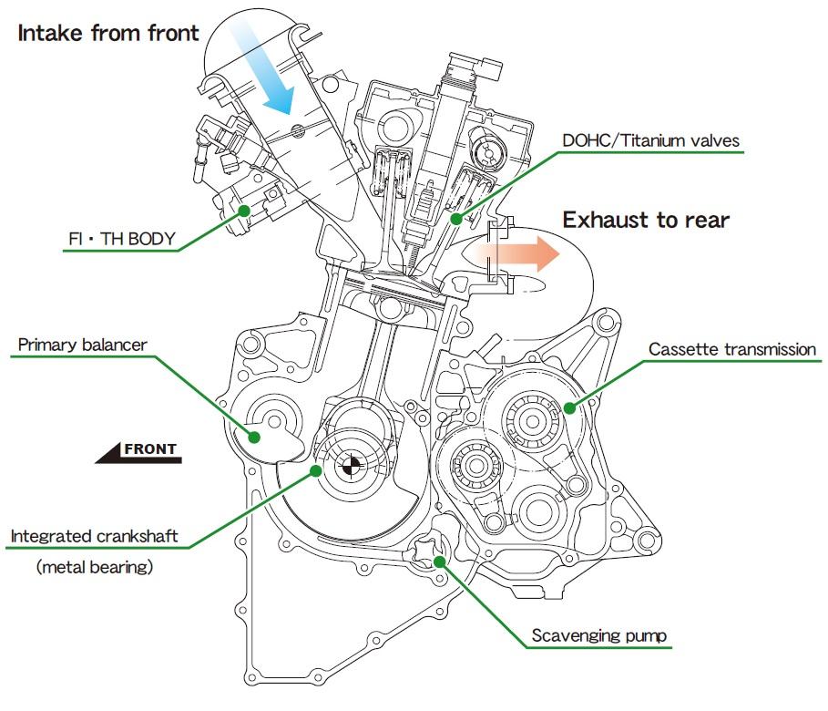 Honda Sama Sekali Tidak Takut Dengan Kedatangan YZF R25