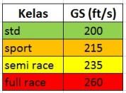 klasifikasi gas speed