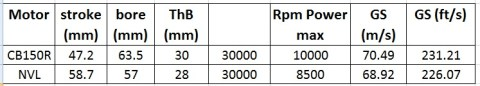 komparasi gas speed nvl cb