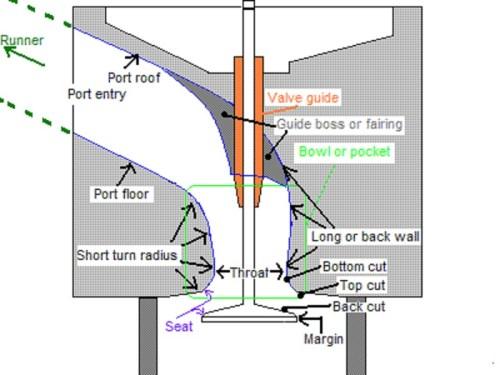 02 porting area2