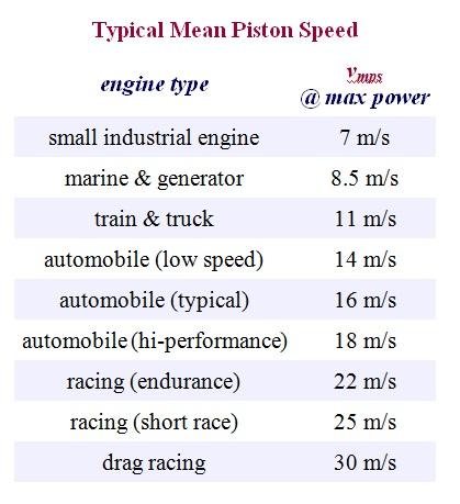 12 typical piston speed