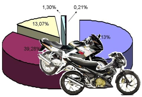 market share FU variant