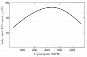 VE vs rpm