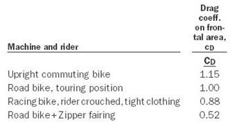00 drag force n rider position