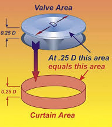 flow area2