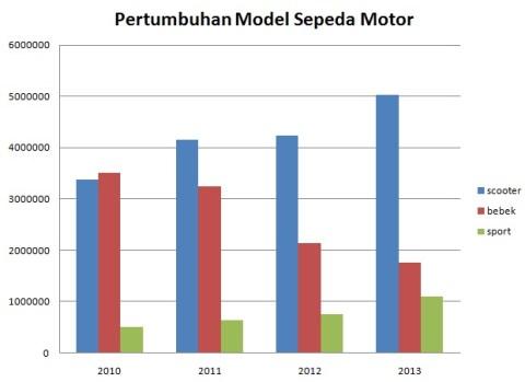 pertumbuhan model