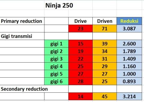 reduksi transmisi ninja
