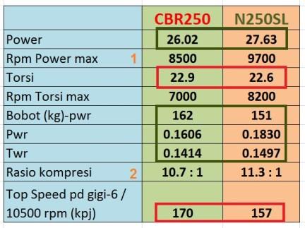 comparasi performa cbr250 n250sl stock