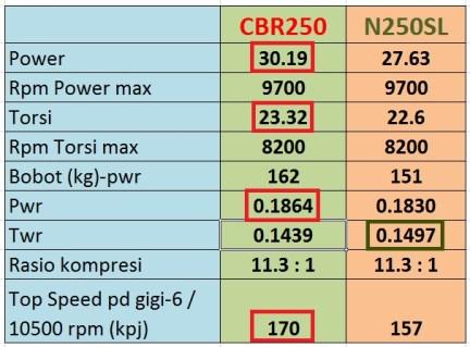 comparasi performa cbr250upgrade n250sl stock