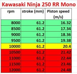 spek kawasaki ninja250 rr mono pistonspeed