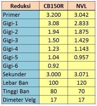 tabel reduksi cb150r dan nvl