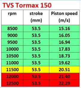 00 tormax piston speed