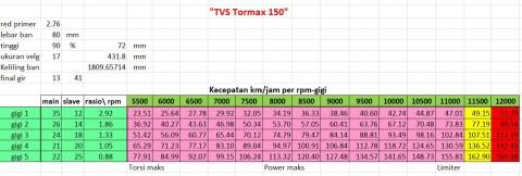 01 tormax topspeed