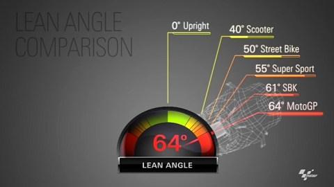 leang angle