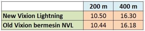 akselerasi OV2014 dan NVL