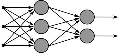 MultiLayerNeuralNetwork