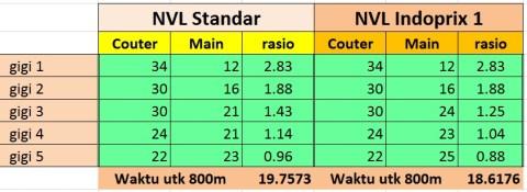 Reduksi NVL Racing