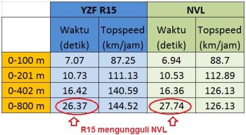 time dan topspeed NVL vs R15