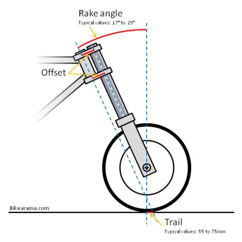 motorcycle-rake-trail-offset-e1295912863770