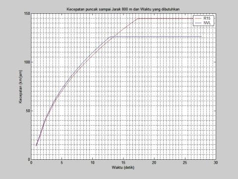 grafik torsi per gigi NVL dan R15