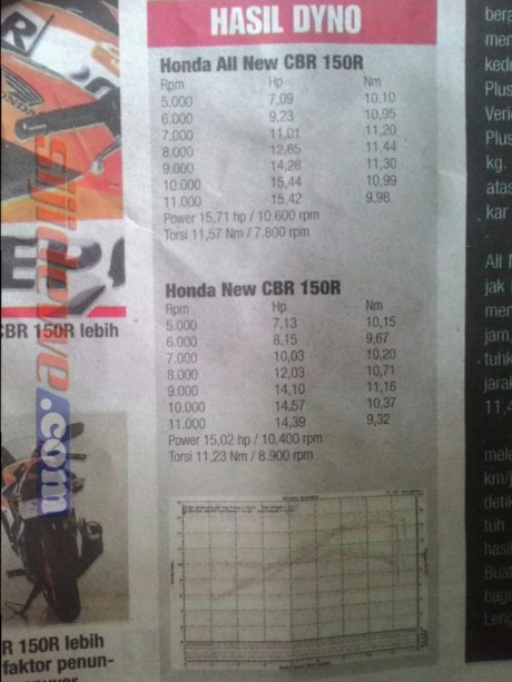 komparasi-power-honda-cbr150r-lokal-vs-cbr150r-cbu