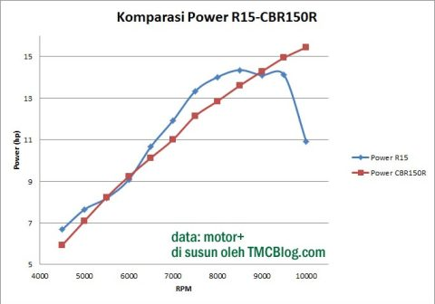 KomparasiPower-R15-CBR150R