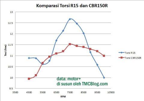KomparasiTorsi-R15-CBR150R