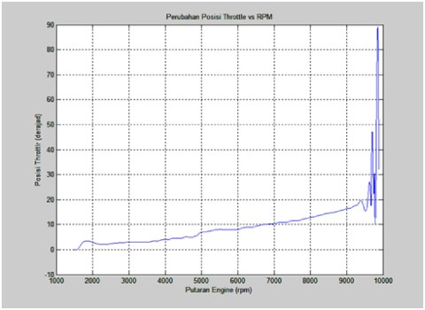 rpm vs throttle