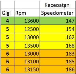 kecepatan speedometer