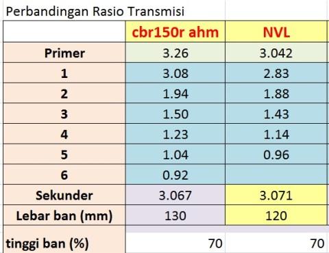 komparasi NVL n CBR150 rasio