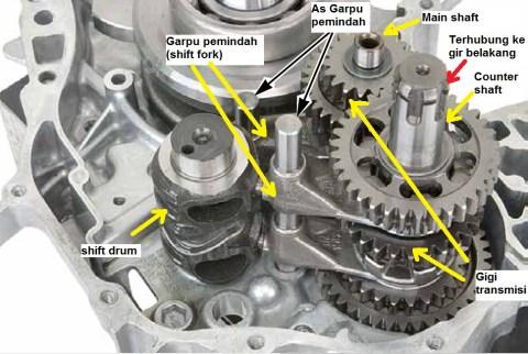 pemindah gigi gearbox