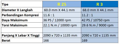 r25 to r3 spek