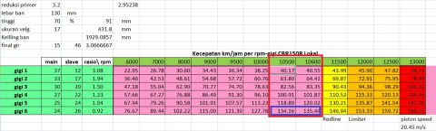 topspeed cbr150 riil test
