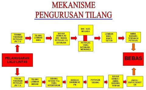 mekanisme_tilang