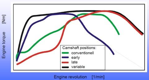 camshaft phase effect