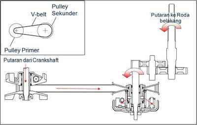 cvt-diagram3