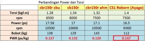 komparasi pwr klan cbr150