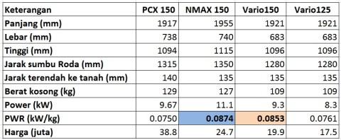 spec dimensi nmax n pcx n vario