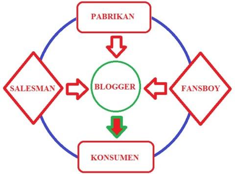 blogger position