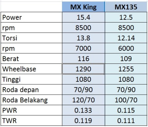 Komparasi spec mx king mx135