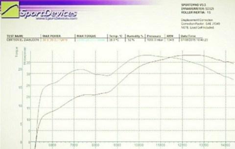 power curve dyno c150r el diablo